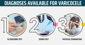 Diagnosis for varicocele